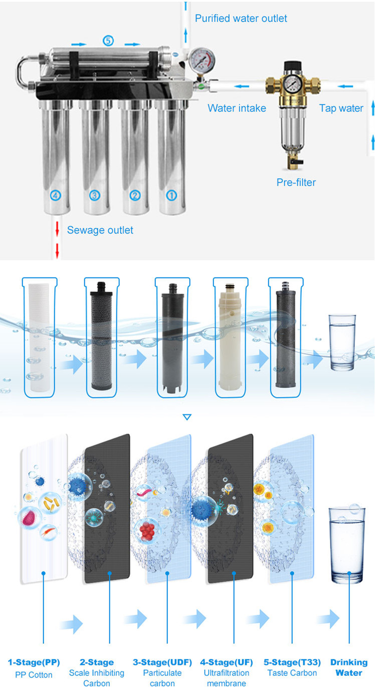 Working principle of 5-stage ultrafiltration membrane water filter