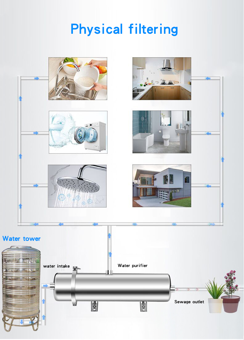 Household ultrafiltration water filter connection diagram