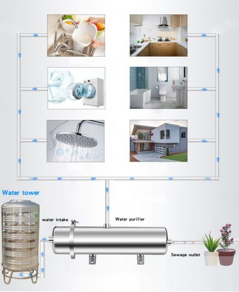 water filter work and application